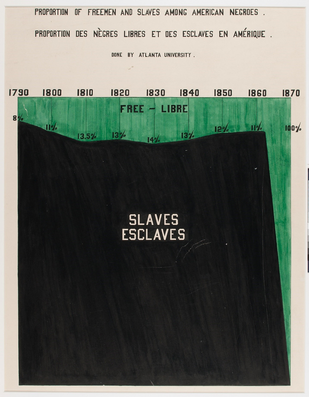 Stacked area chart where proportion of free versus enslaved Black Americans is presented from 11790 to 1870. Only 8-14% of Black Americans were free every year until 1870, when they were all free.