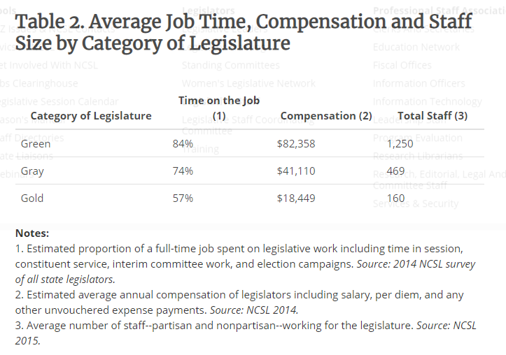 Table where the three categories of legislature are defined by average compensation and average time commitment relative to a full time job.