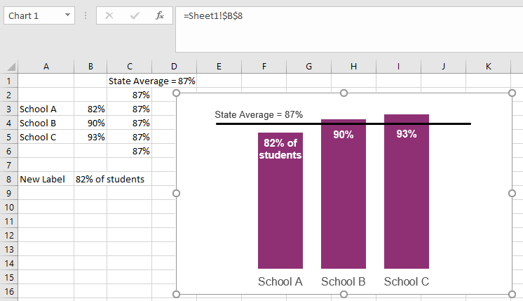 A bar chart in Excel with a custom data label on the first bar.