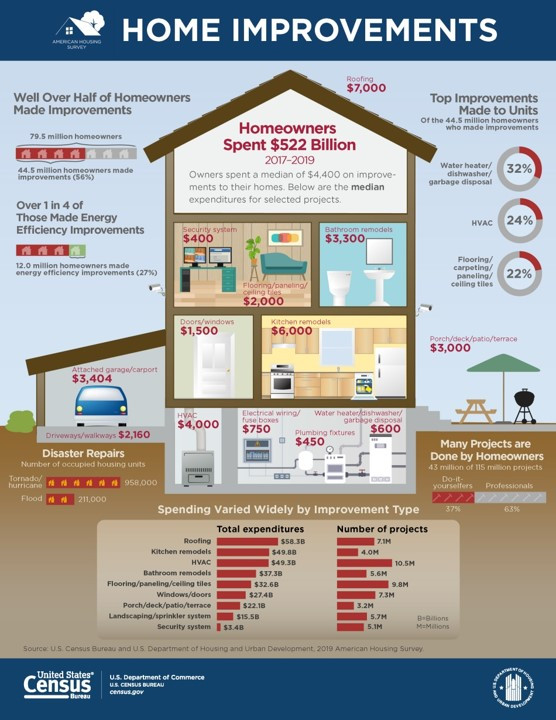 Infographic in the shape of a house depicting average amount homeowners spend on home improvements by room.