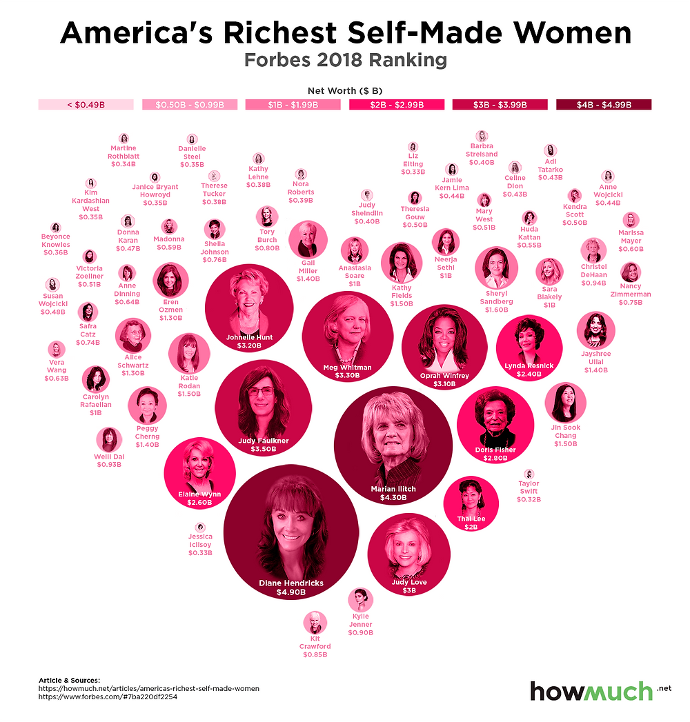 A bubble chart where circle sizes represent the amount of wealth for the richest self-made women in America.
