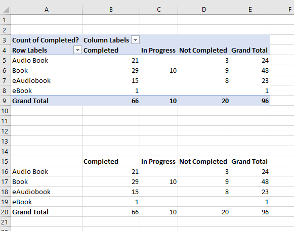 Pivot table of book type by completion.