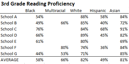 Data table for six schools showing 3rd grade reading proficiency by racial/ethnic group.