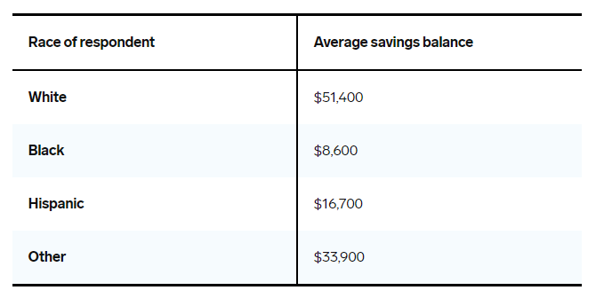 Table of average savings amount by racial/ethnic group.