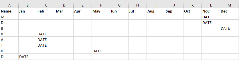 A matrix where family members' names are in the left column and months of the year are separated into columns on the right. Birthdates are placed in cell where the name and month intersect.