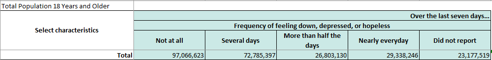 Image of a subset of the original Census data file for the question of how often respondents felt down, depressed, or hopeless. Response options are 'Not at all,' 'Several days,' More than half the days,' and 'Nearly everyday.' Approximately 23 million people did not respond to this question.