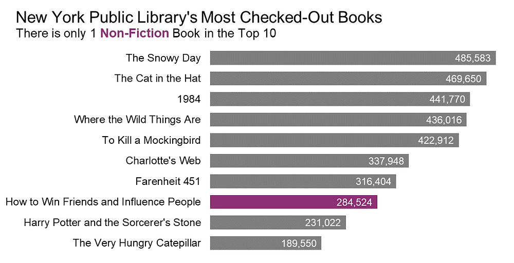 Bar chart using color to emphasize the only non-fiction book on the list.