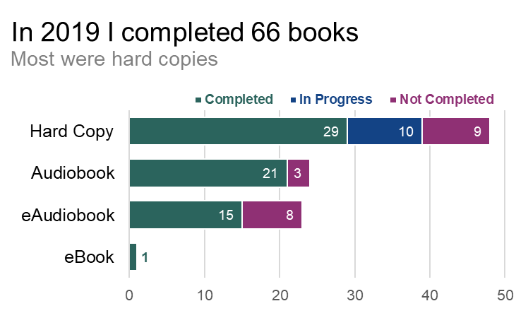 Stacked bar chart showing book type by completion.