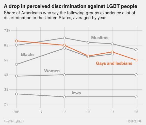 Line chart where Americans reported which groups of people experience a lot of harassment. Perceived harassment for gays and lesbians has gone down over 5 years.
