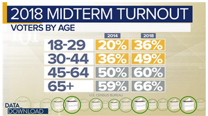 Table showing midterm election voter turnout in 2014 and 2018 by age group.