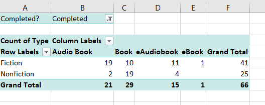 Pivot table of type of books I read broken down into fiction and nonfiction.