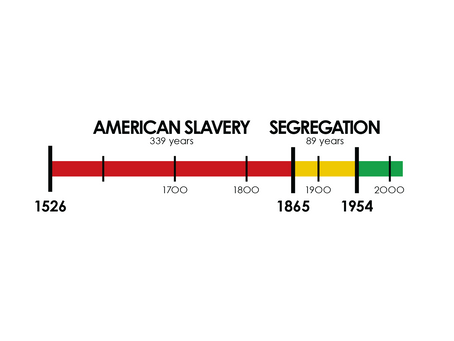 10 Data Visualizations for Black History Month