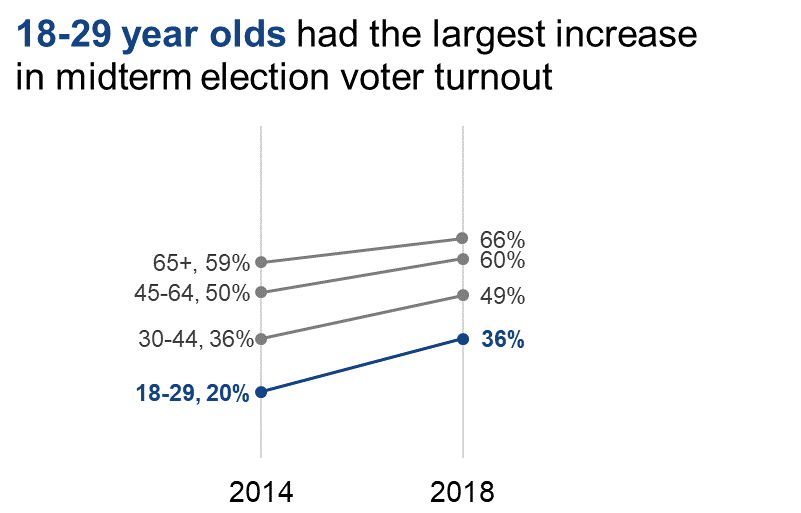 Slopegraph where midterm election voter turnout is reported for 2014 and 2018.