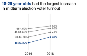 Slopegraph showing the change in voter turnout between 2014 and 2018 for each age group.