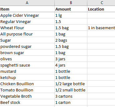 Table of items in my pantry and the amounts of each.