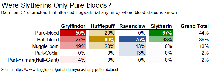 A table showing blood status and Hogwarts House of 54 characters from Harry Potter that attended Hogwarts, where blood status is known. Most Slytherins and Gryffindors are pure-blood, most Hufflepuffs and Ravenclaws are half-bloods. Slytherin is the only house with no known muggle-born students.