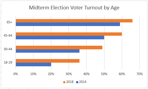 Excel's default bar chart for voter turnout by age group.