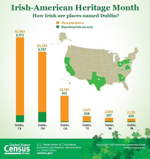 Stacked bar chart depicting the percentage of the population that is Irish in United States cities named Dublin. Dublin Ohio had the highest percentage of residents reporting Irish ancestry.
