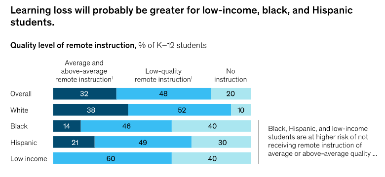 Stacked bar chart where quality of remote instruction is shown for each racial/ethnic group as well as for low income students. Black, Hispanic, and low income students are much less likely to be receiving quality education during the pandemic.