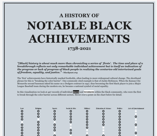 Static version of an interactive chart where each dot represents a person that broke a race barrier in American history.
