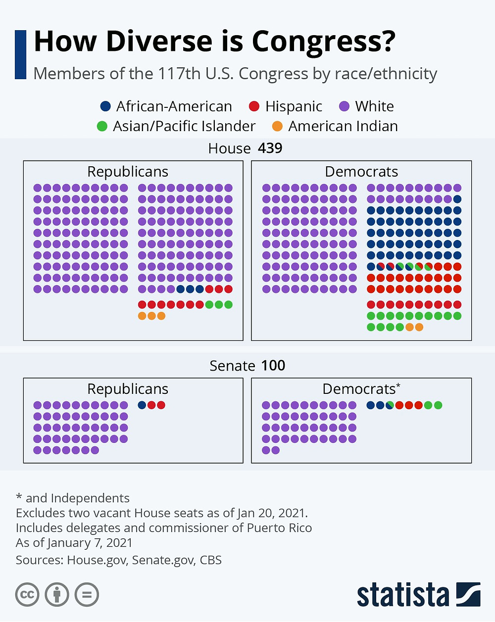 Icon arrays where the racial/ethnic diversity of the House and Senate are depicted separately for Republicans and Democrats.