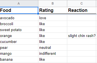 List of foods my daughter tried, a rating of how much she liked it, and a record of any reactions she had.