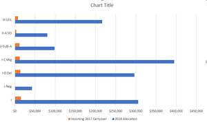 Clustered bar chart showing 2018 allocation and incoming 2017 carryover amounts by grant type, using Excel's standard formatting.
