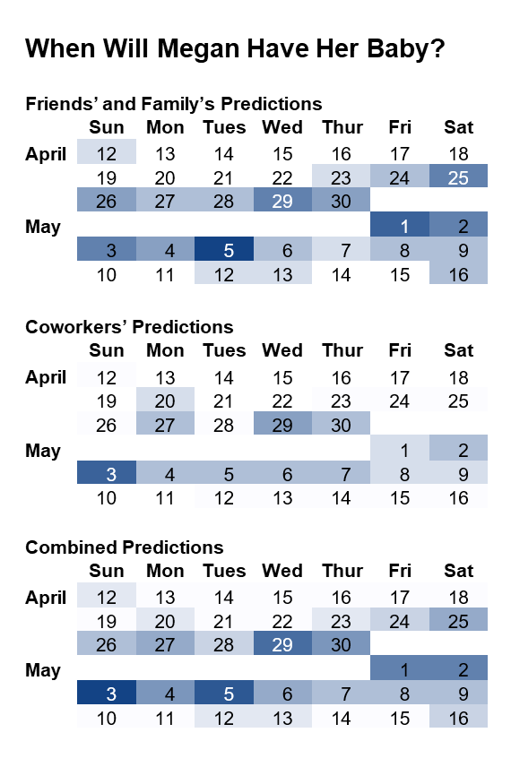 Calendar-like visualization showing birth date predictions for each day. The days with more votes ar