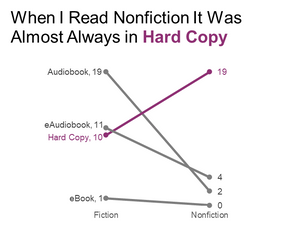 Slopegraph showing book type by fiction/nonfiction.
