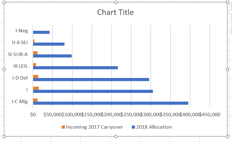 Clustered bar chart of the 2018 allocation and incoming 2017 carryover amounts, using the resorted data table. Excel places the highest values at the bottom of the chart.