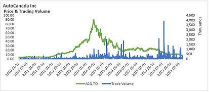 ACQ 2019Q3 Graph.JPG