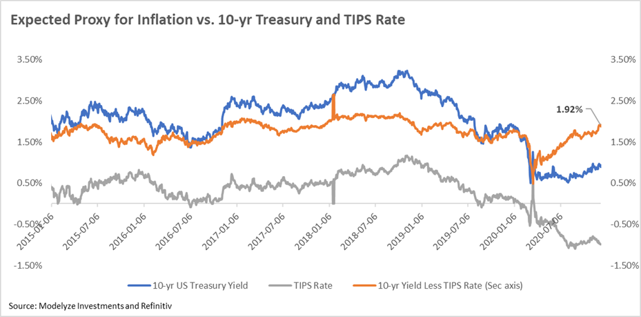 Expected Proxy for 10 Year Inflation Rate