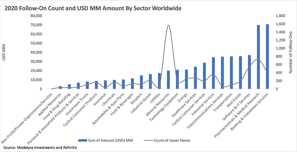 2020 Follow-On Count and USD MM By Sector Worldwide