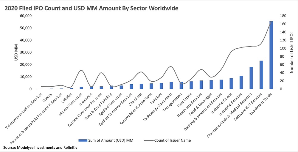 2020 Filed IPO Count and USD MM By Sector Worldwide