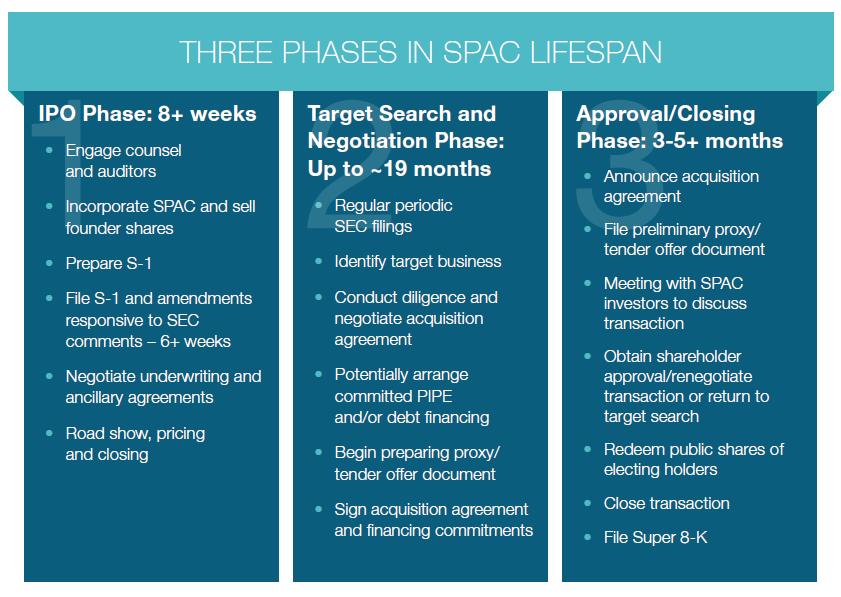 Three Phases of SPAC Lifespan