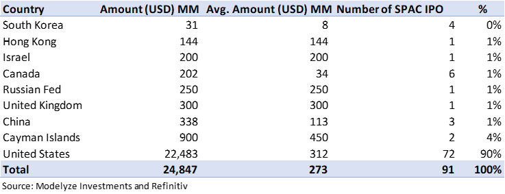 2020 SPAC IPO By Region and USD MM
