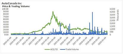 ACQ 2019Q4 Graph.JPG