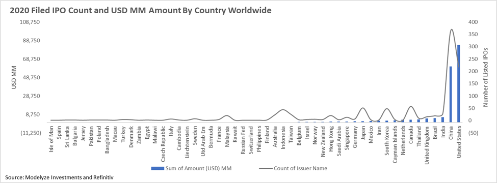 2020 Filed IPO Count and USD MM By Country Worldwide