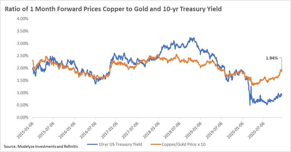 Ratio of Copper to Gold Prices
