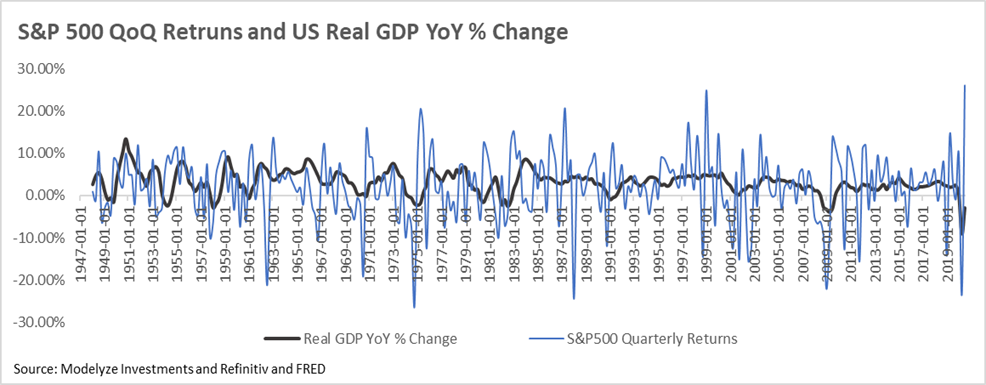 S&P500 QoQ Returns and US Real GDP YoY Growth Rate