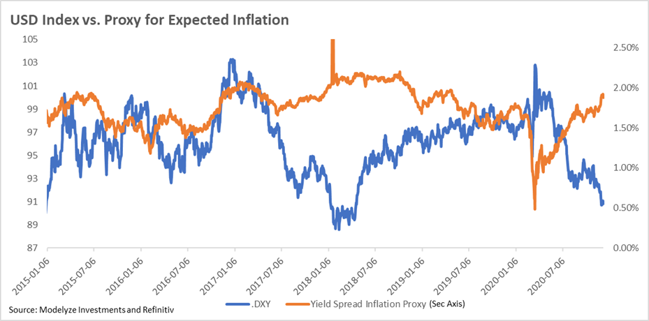 Dollar Index vs. Expected Inflation