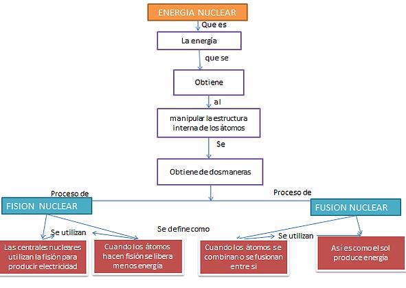Energía Nuclear Misitio 3