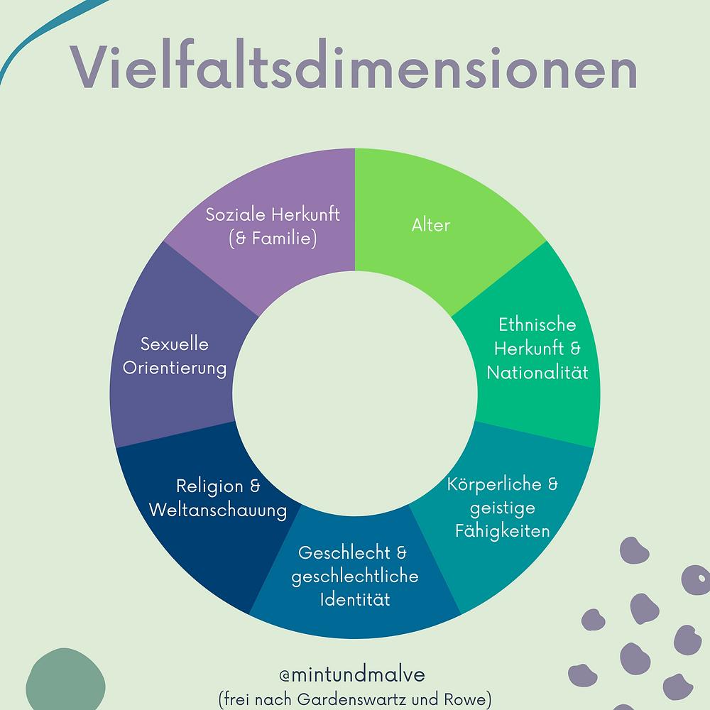 Vielfaltsdimensionen - Dimensionen von Diversität - @mintundmalve