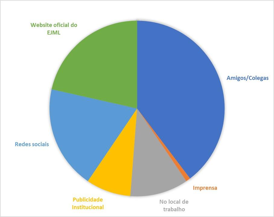 Gráfico 4 - Como tomou conhecimento do Encontro?
