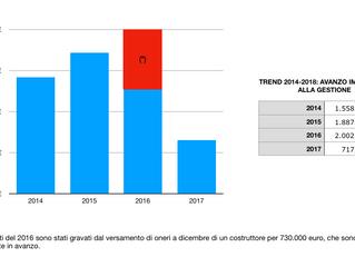 Bilancio consuntivo 2017: record di efficienza per il Comune di Vimercate