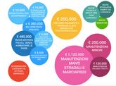 Consiglio Comunale del 24/10/18: 2 milioni di novità per Vimercate
