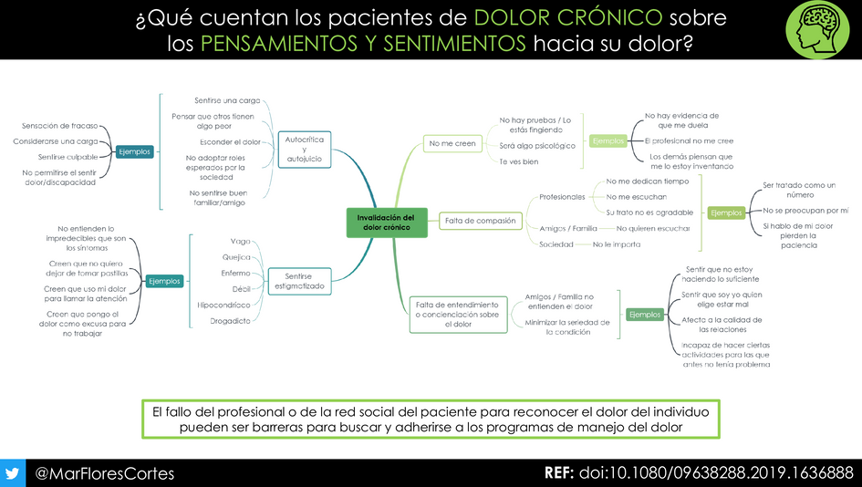 INFOGRAFIA-INVALIDACION-DOLOR-CRONICO.pn