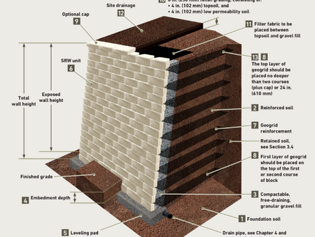 A Primer on Landscaping Wall Types