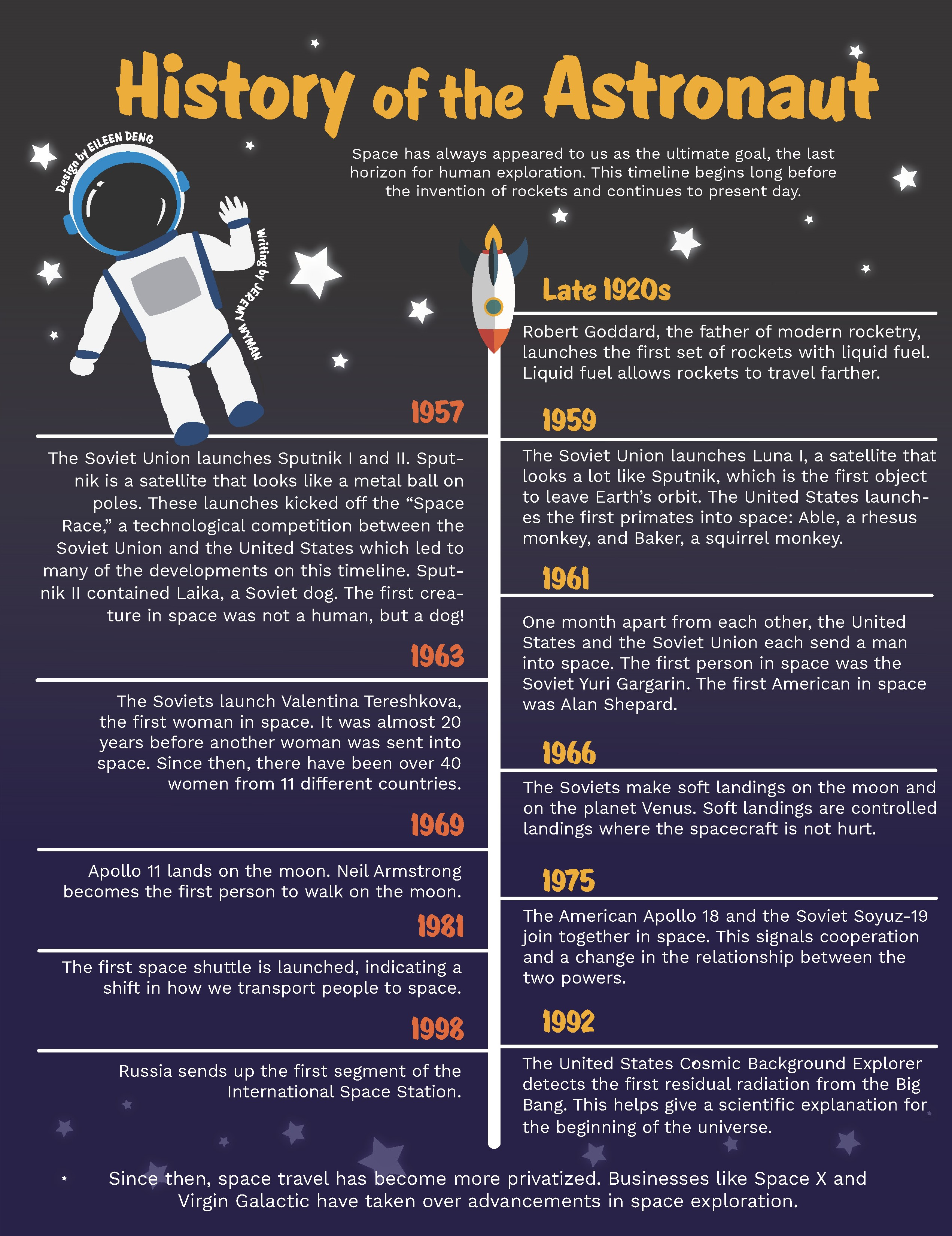 History of the Astronaut