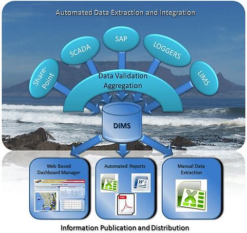 AutomatedDataExtractionAndIntegration-mi